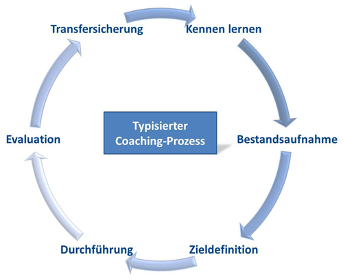 Lundershausen_Consulting_Coachingprozess_typisiert
